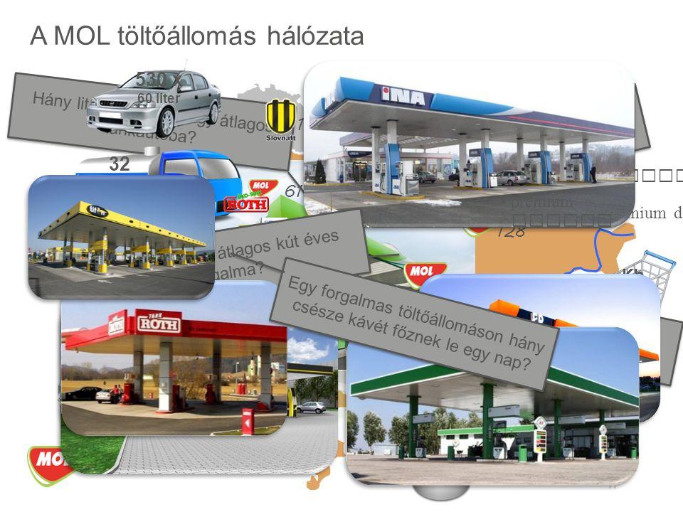 A MOL töltőállomás hálózata 11 Hány féle üzemanyag kapható? prémium dízel benzin dízel autóg á z Hány fajta termék kapható a shopban? Hány liter benzi