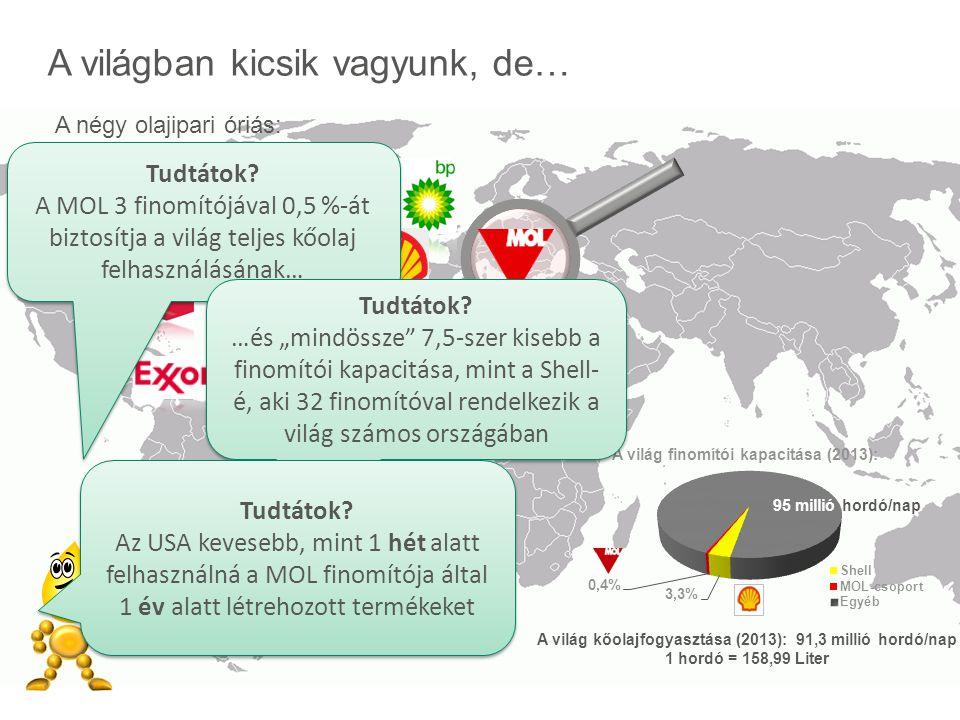 A világban kicsik vagyunk, de… A négy olajipari óriás: A világ kőolajfogyasztása (2013): 91,3 millió hordó/nap 1 hordó = 158,99 Liter Tudtátok? A MOL