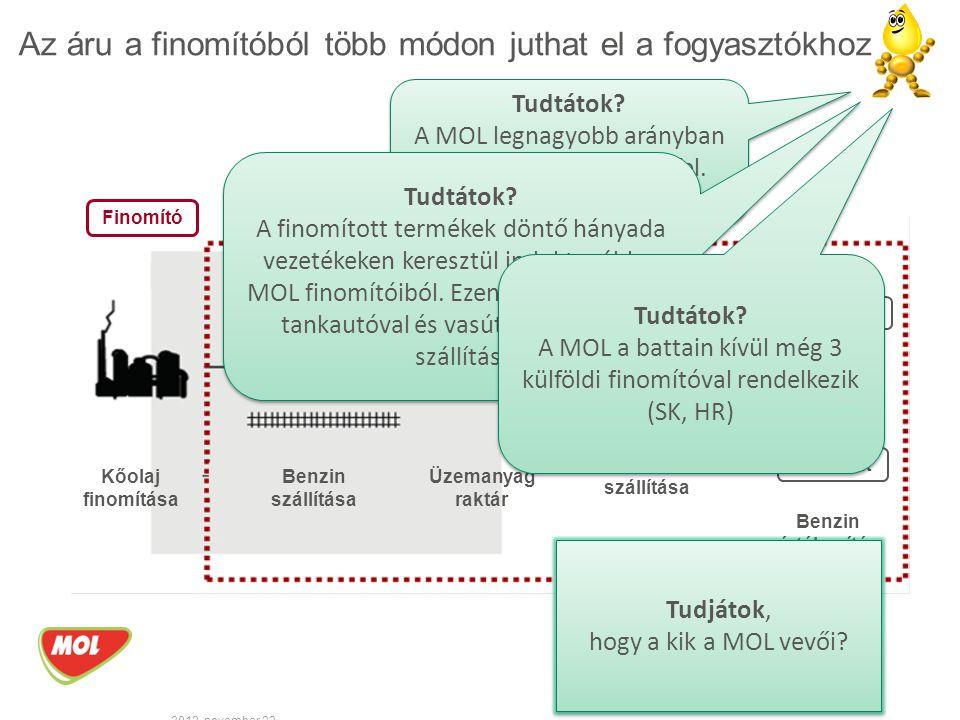 Lakossági fogyasztás Nemzetközi olajtársaságok Szállítás Mezőgazdaság Útépítés Közszolgálat, szolgáltatás Vegyipar Egyéb vevő Összes MOL értékesítés*: 5,9 millió tonna *Magyarország, 2014 9 Kik is a MOL fogyasztói.