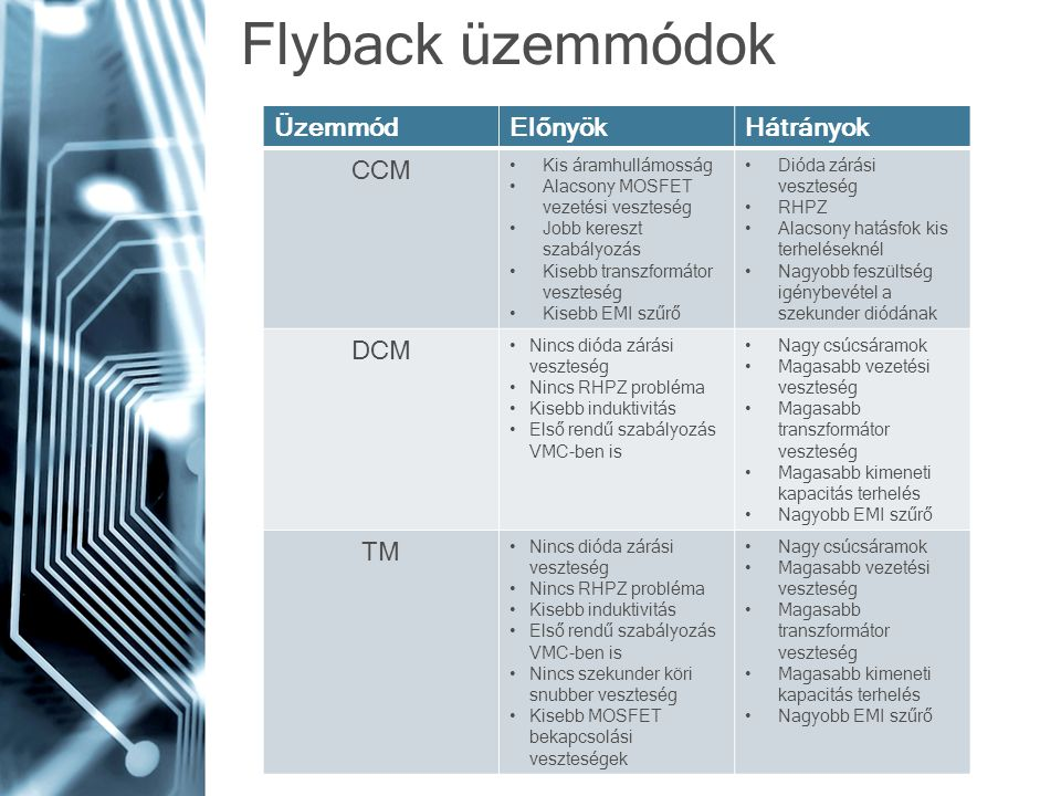 Flyback üzemmódok ÜzemmódElőnyökHátrányok CCM Kis áramhullámosság Alacsony MOSFET vezetési veszteség Jobb kereszt szabályozás Kisebb transzformátor ve
