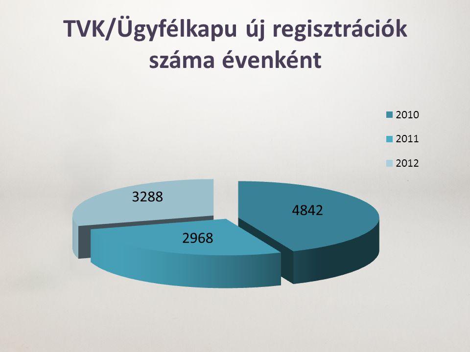 TVK/Ügyfélkapu új regisztrációk száma évenként