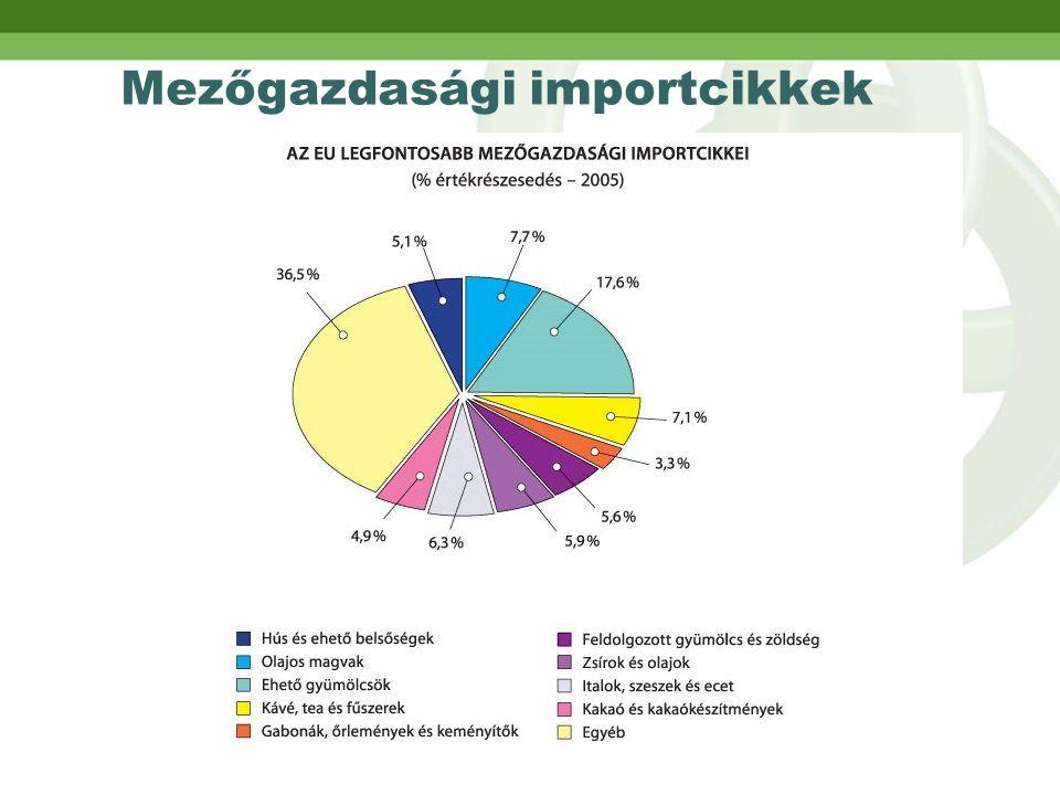 Mezőgazdasági importcikkek