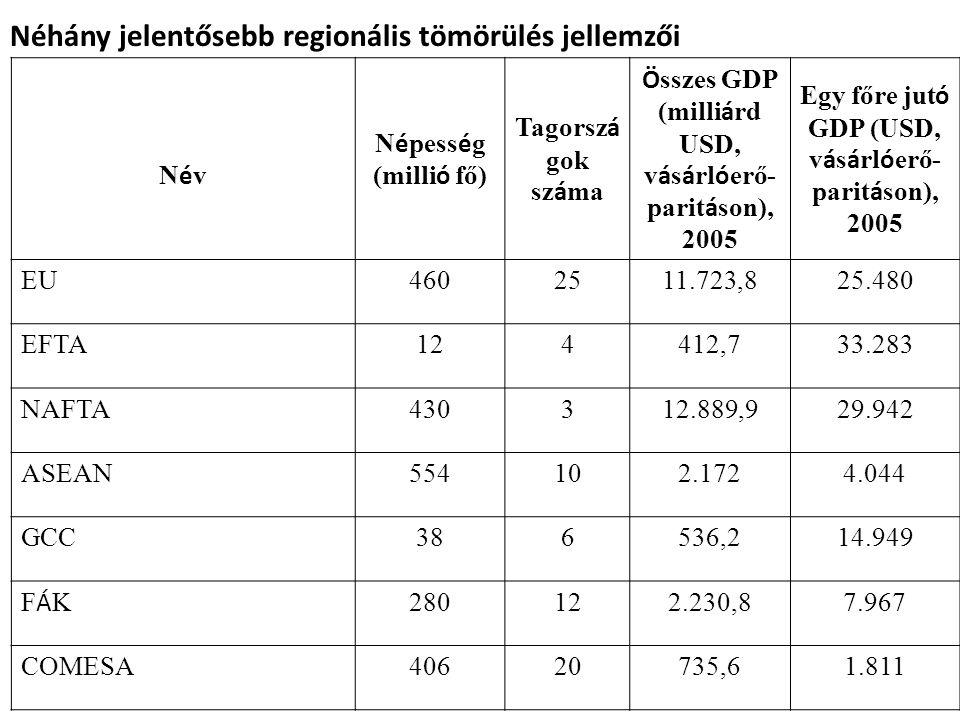 Néhány jelentősebb regionális tömörülés jellemzői NévNév N é pess é g (milli ó fő) Tagorsz á gok sz á ma Ö sszes GDP (milli á rd USD, v á s á rl ó erő