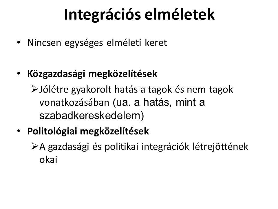 Integrációs elméletek Nincsen egységes elméleti keret Közgazdasági megközelítések  Jólétre gyakorolt hatás a tagok és nem tagok vonatkozásában (ua. a