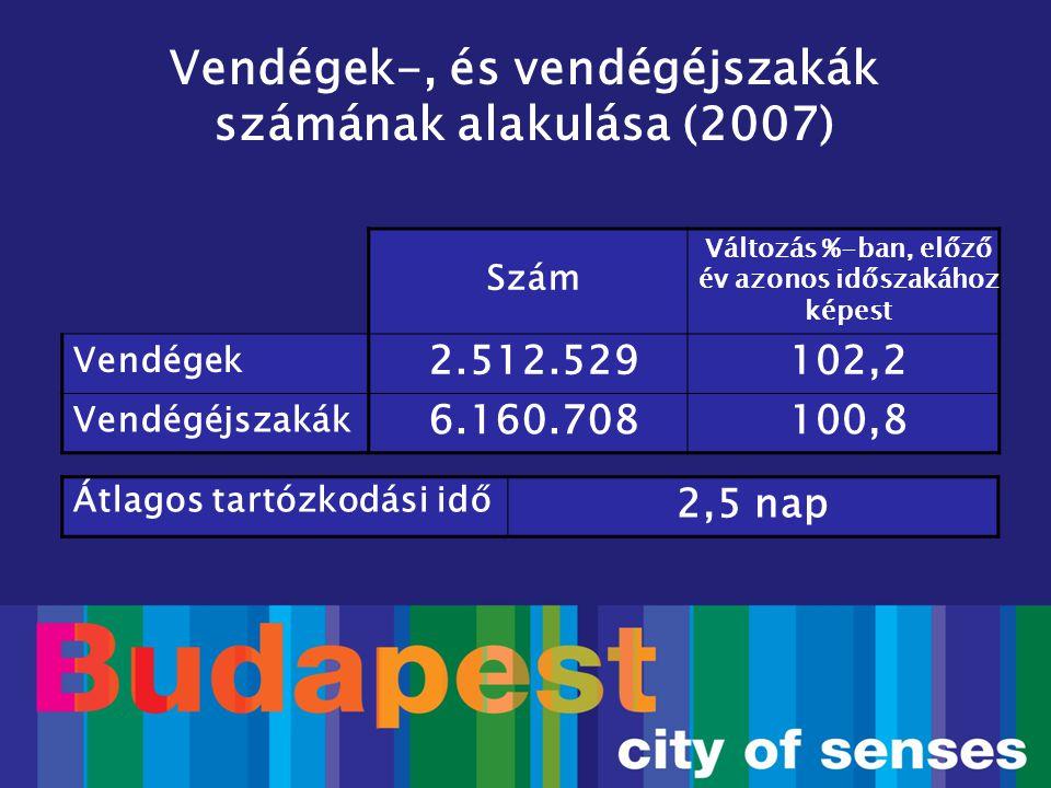 Előző év azonos időszaka=100% VendégVendégéjszaka Január-július97,596,3 Augusztus107,6102,6 Szeptember104,8103,0 Október105,1105,9 November112,5115,7 December114,1111,1 Augusztus-december108,8107,1 Összes102,2100,8 Budapesti kereskedelmi szálláshelyek vendégforgalmi adatai (2007)