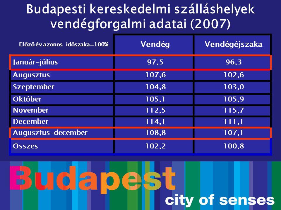 Budapesti kereskedelmi szálláshelyek szállásdíj-bevételei Előző év=100% 2004200520062007 118,6116,5114,099,6* * A Magyar Szállodaszövetség szerint a 2007.évi erős Forint éves bevételcsökkentő hatása 6-6,5%.
