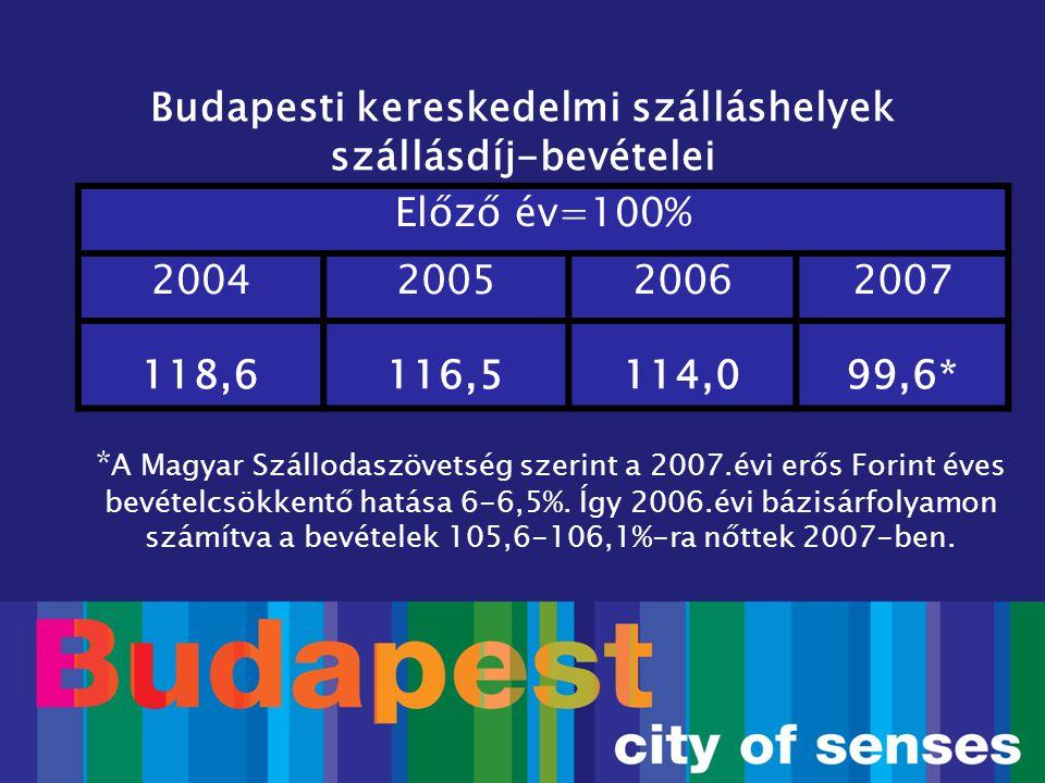Budapesti kereskedelmi szálláshelyek bruttó szállásdíj-bevételei Előző év azonos időszaka=100% FtVáltozás (%) Január-július37.994.80696,8 Augusztus8.382.65599,3 Szeptember9.070.464102,1 Október7.879.02699,7 November5.300.694109,9 December4.112.442110,1 Augusztus-december34.745.281103,5 Összes72.740.08799,6