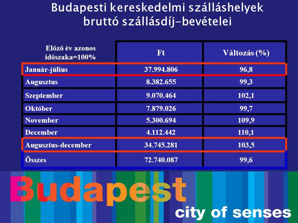 Budapesti kereskedelmi szálláshelyek bruttó szállásdíj-bevételei Előző év azonos időszaka=100% FtVáltozás (%) Január-július37.994.80696,8 Augusztus8.3