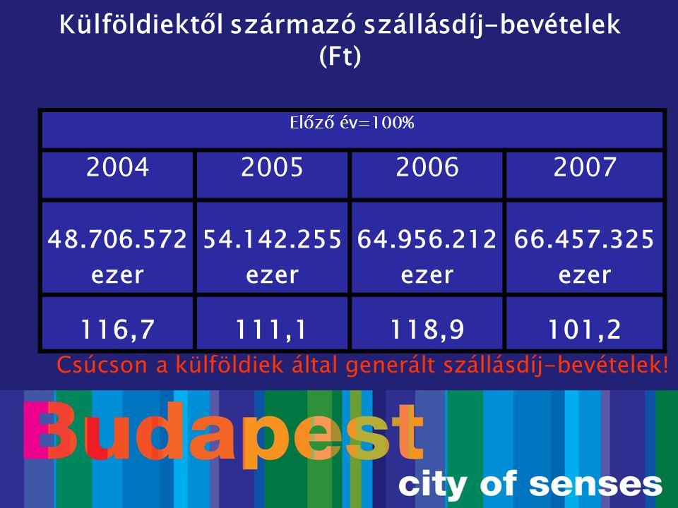 Külföldiektől származó szállásdíj-bevételek (Ft) Előző év=100% 2004200520062007 48.706.572 ezer 54.142.255 ezer 64.956.212 ezer 66.457.325 ezer 116,71