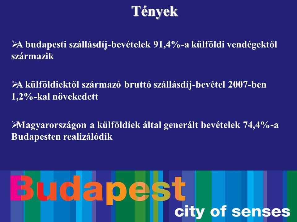  A budapesti szállásdíj-bevételek 91,4%-a külföldi vendégektől származik  A külföldiektől származó bruttó szállásdíj-bevétel 2007-ben 1,2%-kal növek