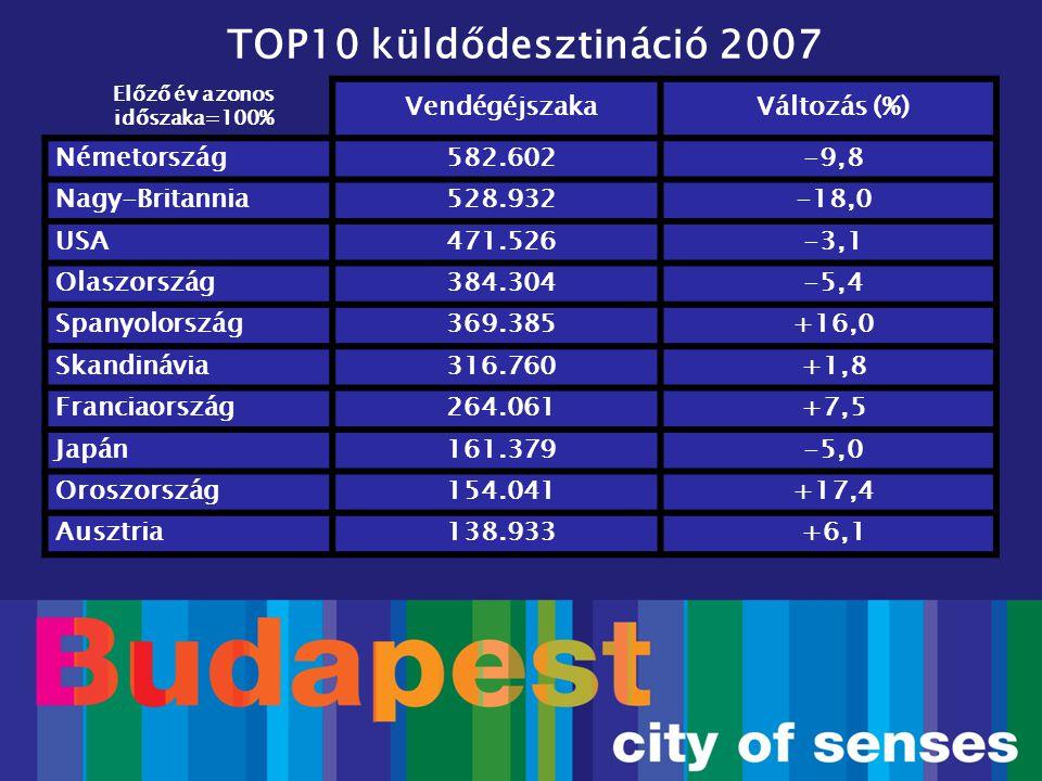 Budapest a Futball EB-n  1 oldalas megjelenés a 2008-as Futball Európa Bajnokság hivatalos műsorfüzetében  6 ország, összesen 9 millió olvasó .