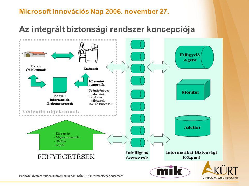 Microsoft Innovációs Nap 2006. november 27. Pannon Egyetem Műszaki Informatika Kar - KÜRT Rt. Információmenedzsment Az integrált biztonsági rendszer k