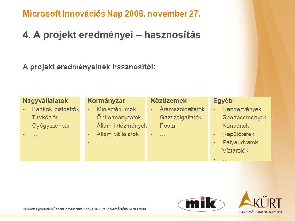 Microsoft Innovációs Nap 2006. november 27. Pannon Egyetem Műszaki Informatika Kar - KÜRT Rt. Információmenedzsment 4. A projekt eredményei – hasznosí