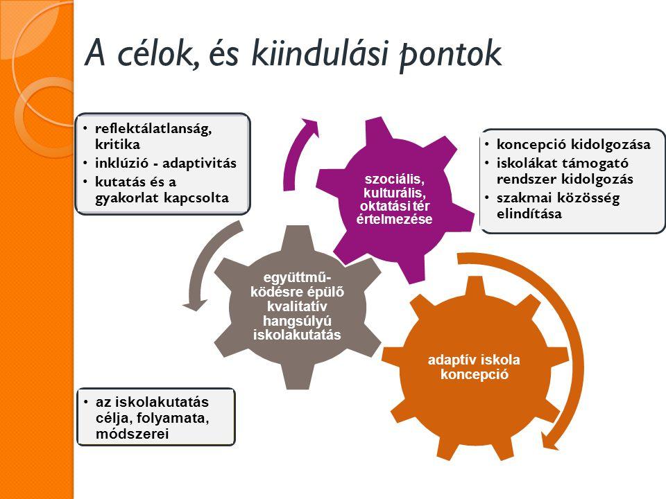 A célok, és kiindulási pontok adaptív iskola koncepció együttmű- ködésre épülő kvalitatív hangsúlyú iskolakutatás szociális, kulturális, oktatási tér értelmezése reflektálatlanság, kritika inklúzió - adaptivitás kutatás és a gyakorlat kapcsolta az iskolakutatás célja, folyamata, módszerei koncepció kidolgozása iskolákat támogató rendszer kidolgozás szakmai közösség elindítása