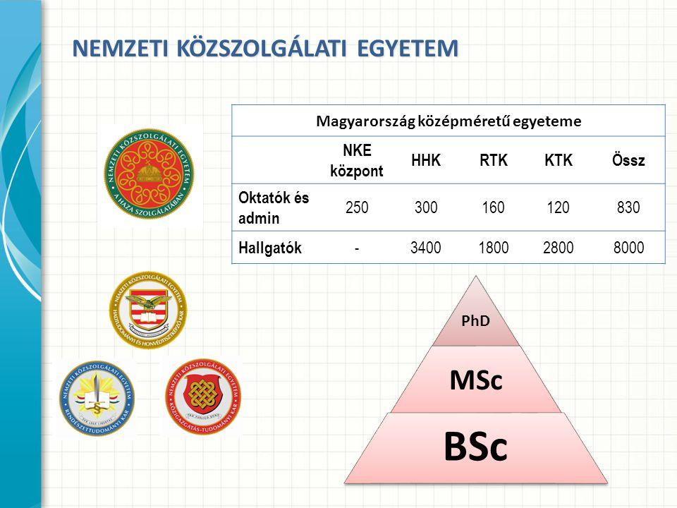 PhD MSc BSc Magyarország középméretű egyeteme NKE központ HHKRTKKTKÖssz Oktatók és admin 250300160120830 Hallgatók -3400180028008000 NEMZETI KÖZSZOLGÁ