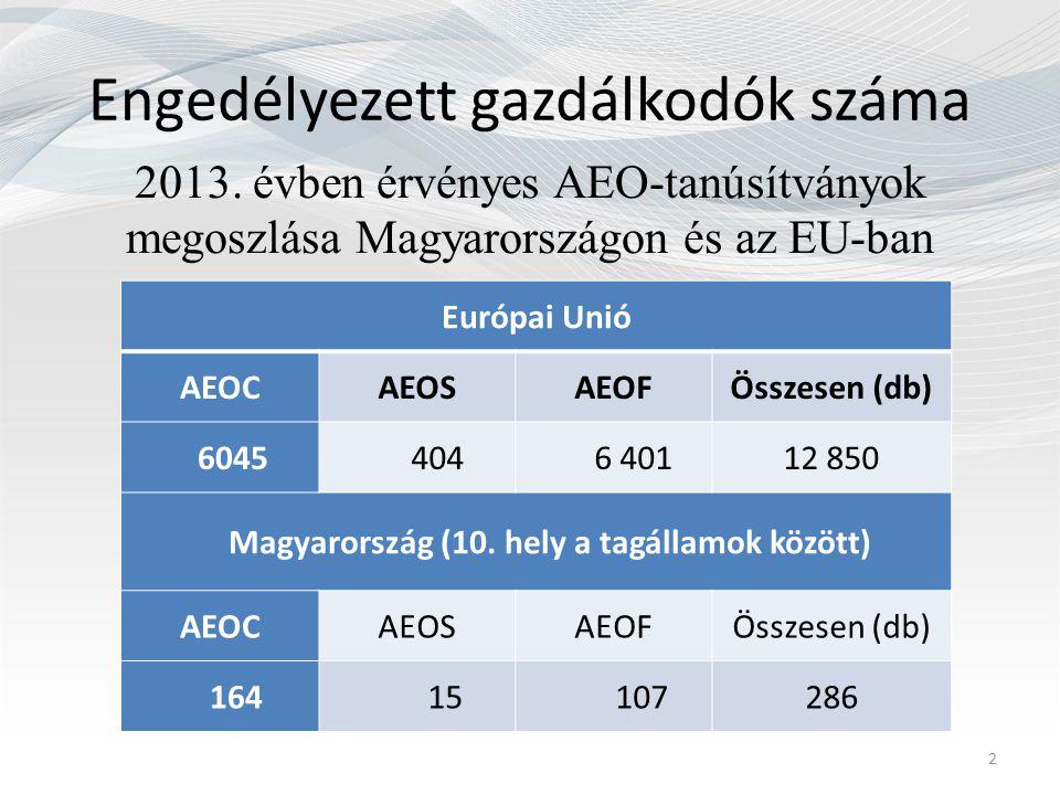Engedélyezett gazdálkodók száma 2013. évben érvényes AEO-tanúsítványok megoszlása Magyarországon és az EU-ban Európai Unió AEOCAEOSAEOFÖsszesen (db) 6