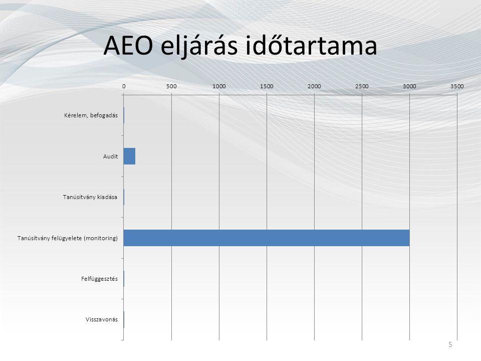 AEO eljárás időtartama 5