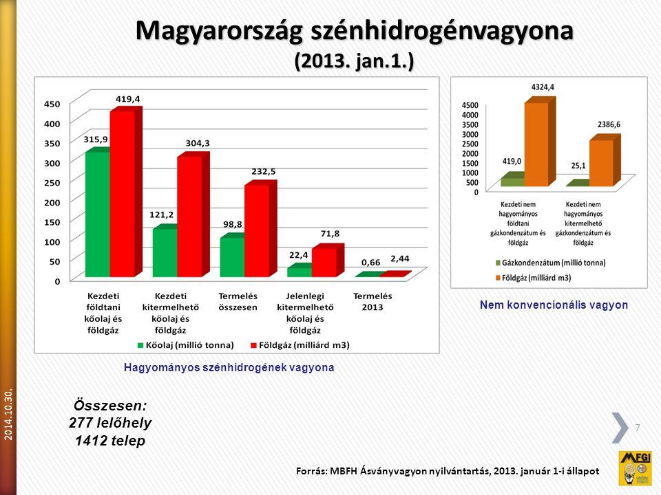 2014.10.30.7 Magyarország szénhidrogénvagyona (2013.