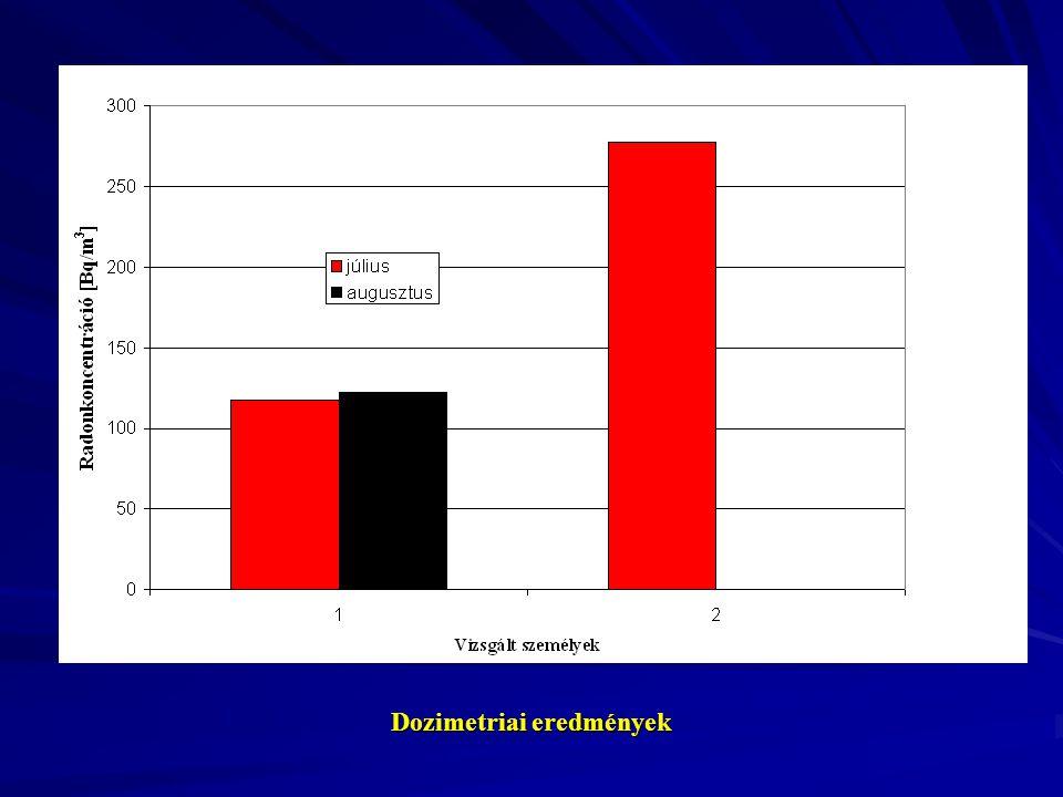 Dozimetriai eredmények
