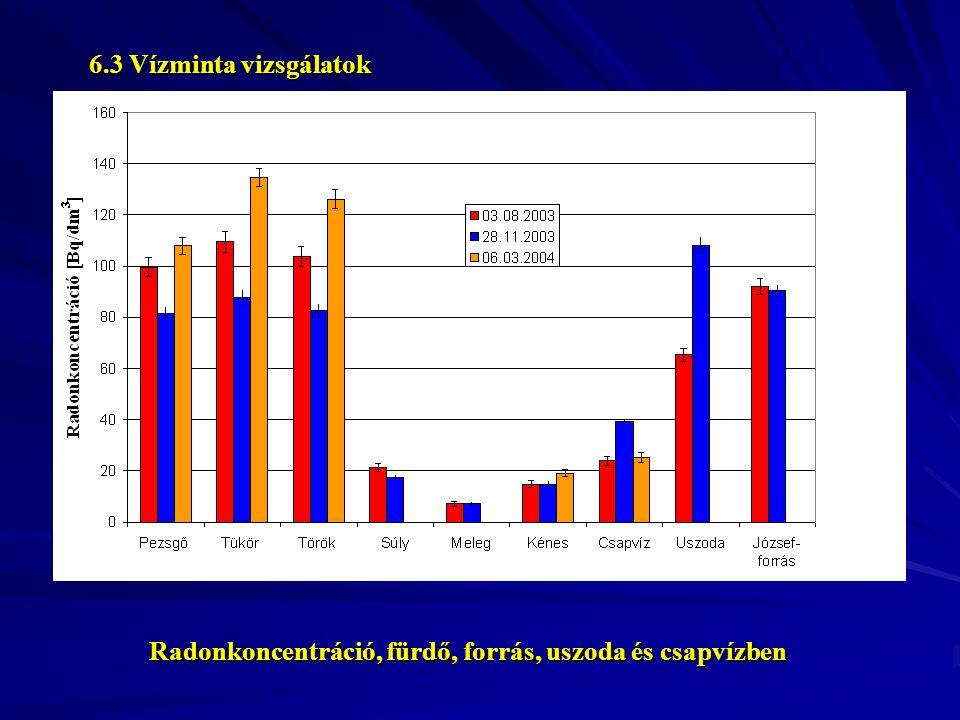Radonkoncentráció, fürdő, forrás, uszoda és csapvízben 6.3 Vízminta vizsgálatok