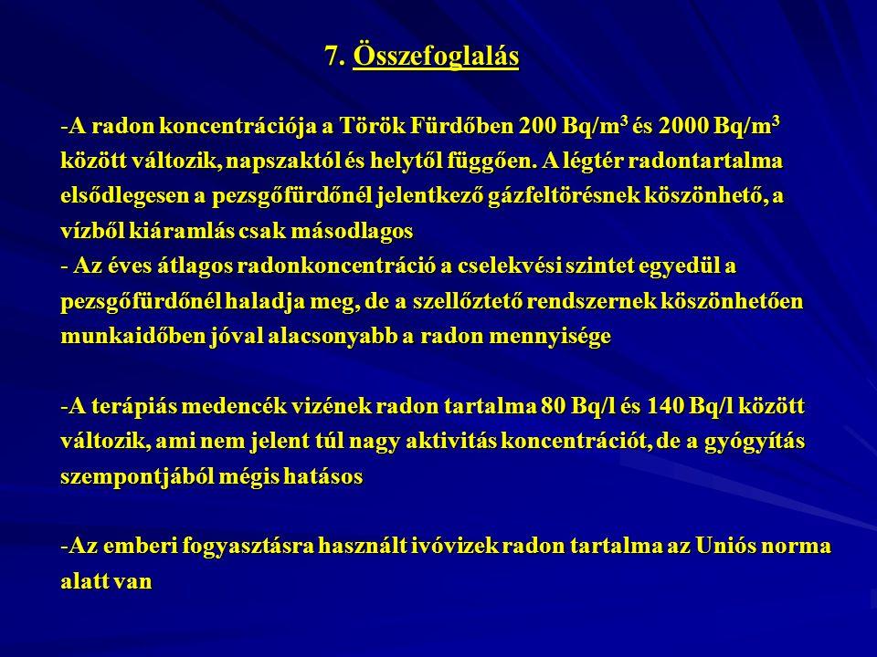7. Összefoglalás -A radon koncentrációja a Török Fürdőben 200 Bq/m 3 és 2000 Bq/m 3 között változik, napszaktól és helytől függően. A légtér radontart