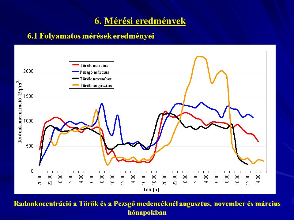 6. Mérési eredmények Radonkocentráció a Török és a Pezsgő medencéknél augusztus, november és március hónapokban 6.1 Folyamatos mérések eredményei