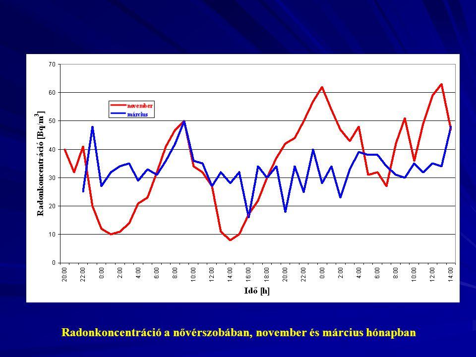 Radonkoncentráció a nővérszobában, november és március hónapban