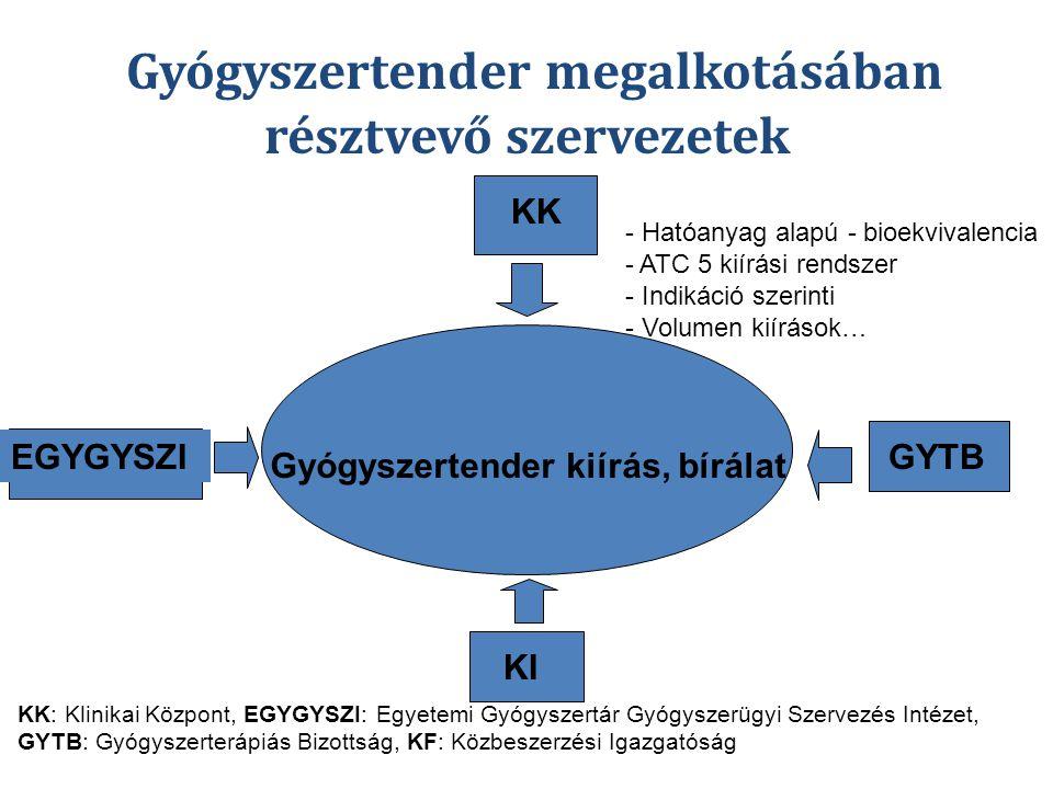 Gyógyszertender kiírás, bírálat EGYGYSZI KK GYTB KI KK: Klinikai Központ, EGYGYSZI: Egyetemi Gyógyszertár Gyógyszerügyi Szervezés Intézet, GYTB: Gyógyszerterápiás Bizottság, KF: Közbeszerzési Igazgatóság Gyógyszertender megalkotásában résztvevő szervezetek - Hatóanyag alapú - bioekvivalencia - ATC 5 kiírási rendszer - Indikáció szerinti - Volumen kiírások…