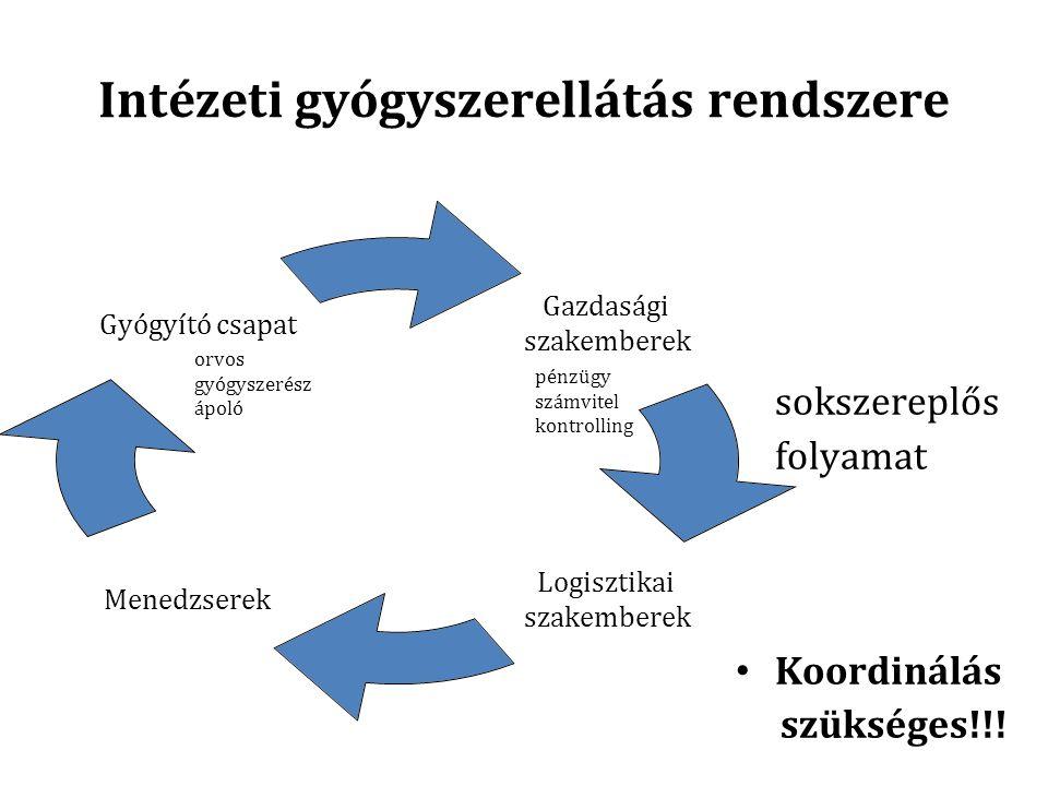 Intézeti gyógyszerellátás rendszere sokszereplős folyamat Koordinálás szükséges!!! Gazdasági szakemberek Logisztikai szakemberek Menedzserek Gyógyító
