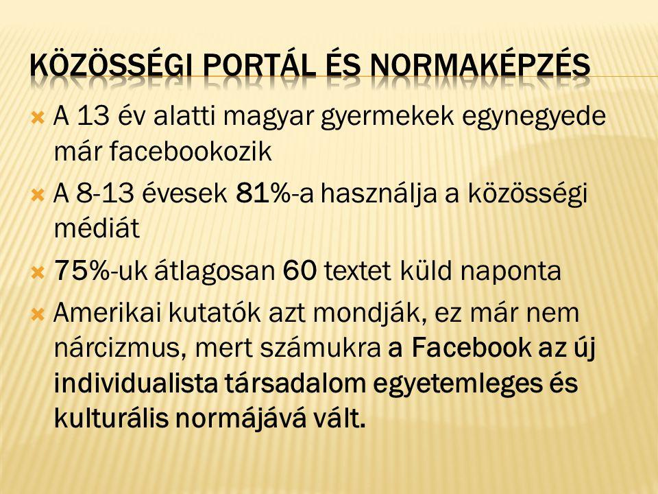  A 13 év alatti magyar gyermekek egynegyede már facebookozik  A 8-13 évesek 81%-a használja a közösségi médiát  75%-uk átlagosan 60 textet küld nap