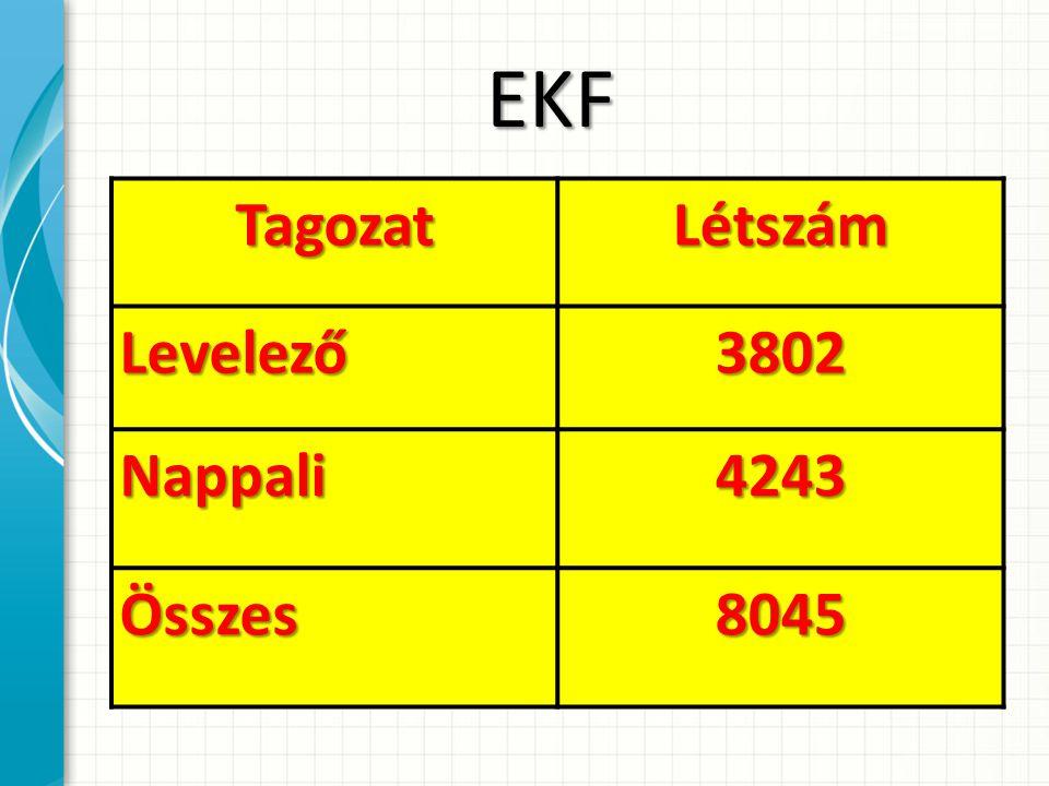EKFTagozatLétszámLevelező3802 Nappali4243 Összes8045