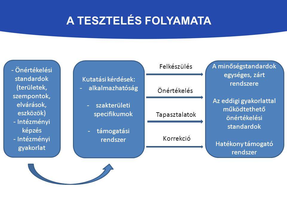 A TESZTELÉS FOLYAMATA A minőségstandardok egységes, zárt rendszere Az eddigi gyakorlattal működtethető önértékelési standardok Hatékony támogató rends