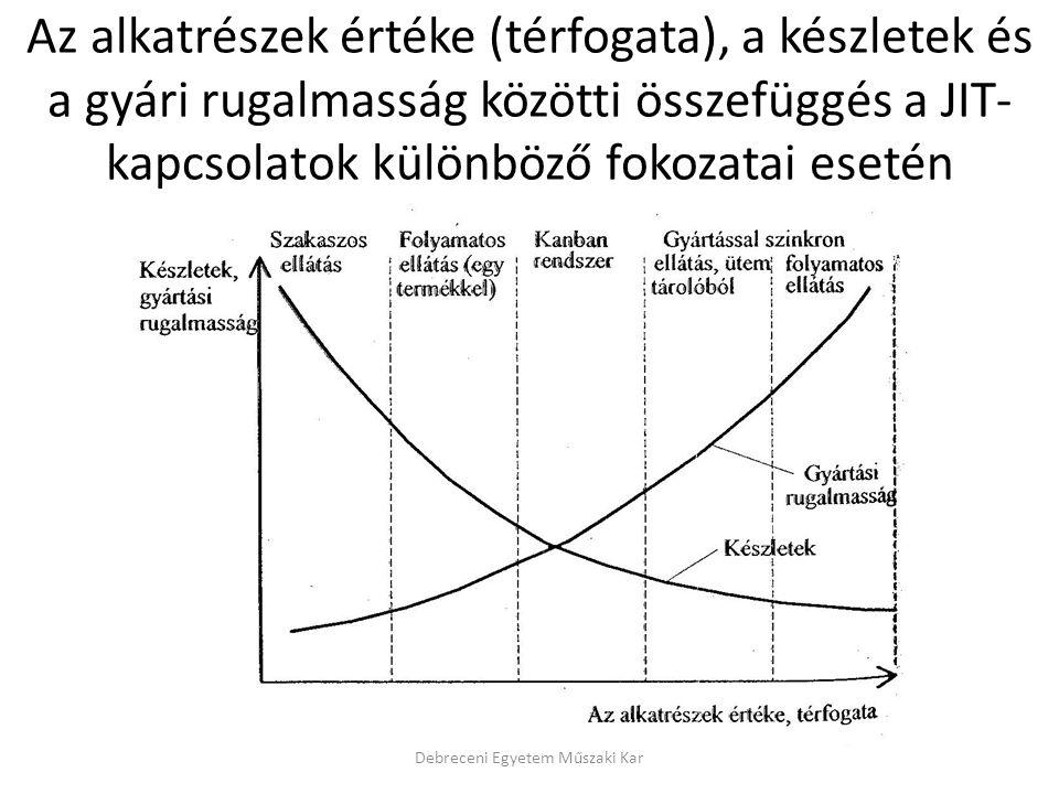 Az alkatrészek értéke (térfogata), a készletek és a gyári rugalmasság közötti összefüggés a JIT- kapcsolatok különböző fokozatai esetén Debreceni Egye
