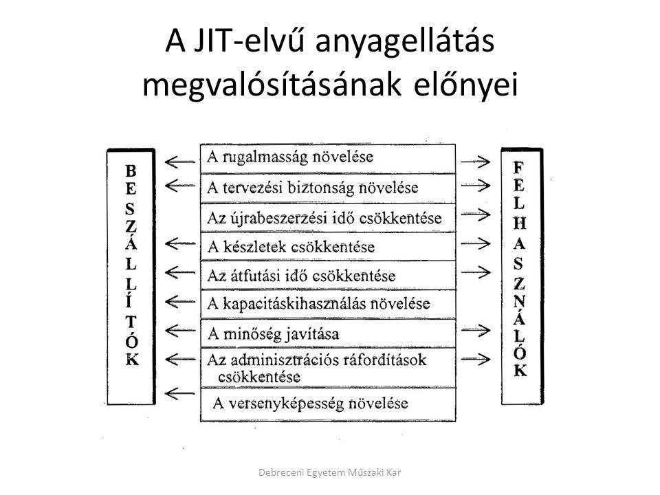 A JIT-elvű anyagellátás megvalósításának előnyei Debreceni Egyetem Műszaki Kar