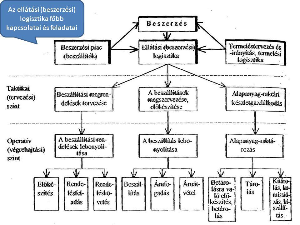 Az ellátási (beszerzési) logisztika főbb kapcsolatai és feladatai