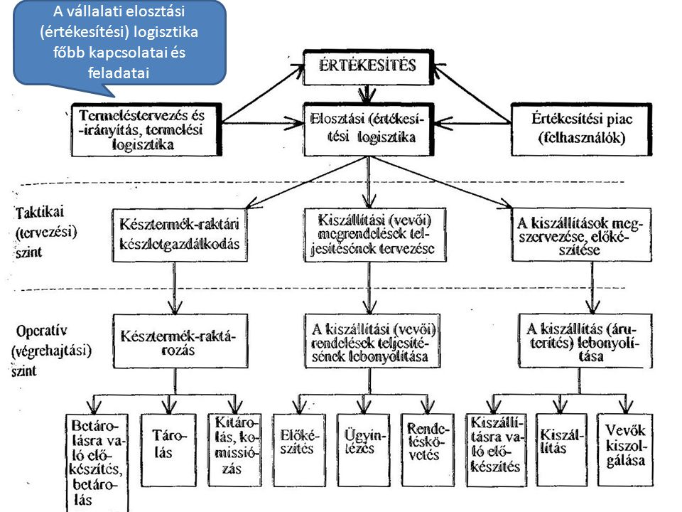 A vállalati elosztási (értékesítési) logisztika főbb kapcsolatai és feladatai