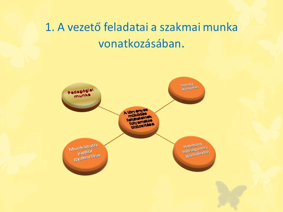 Pedagógiai, szakmai munka A helyi pedagógiai program és vezetői program következetes végrehajtása Szakmai feladatok irányítása Gyermekvédelmi munka irányítása Szervezeti kultúra fejlesztése Értékteremtő tevékenységek biztosítása