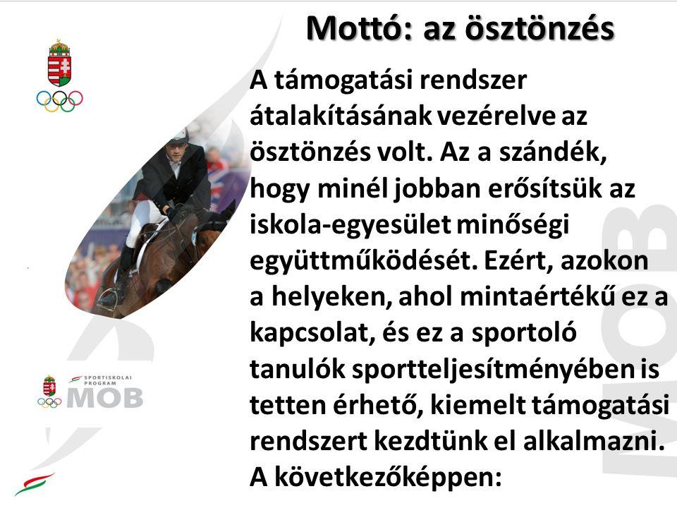 Sportiskolai létszámadatok A 2014-15.tanévtől kb.