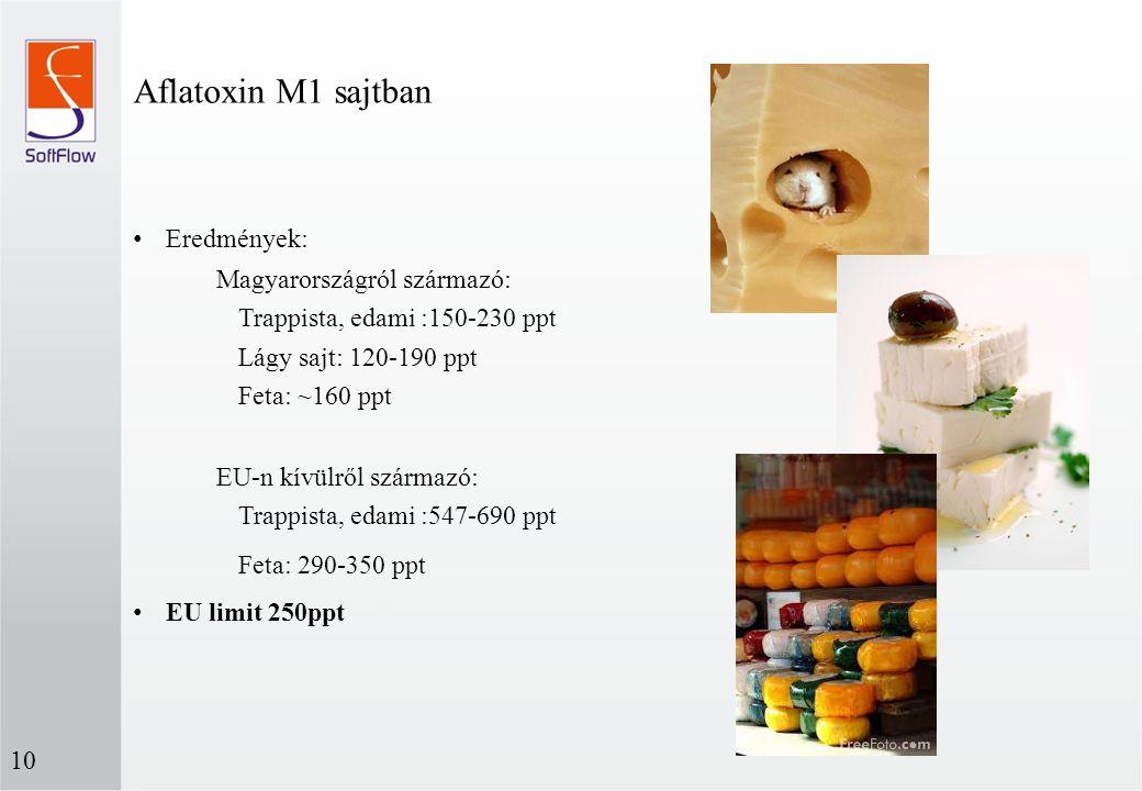 Eredmények: Magyarországról származó: Trappista, edami :150-230 ppt Lágy sajt: 120-190 ppt Feta: ~160 ppt EU-n kívülről származó: Trappista, edami :54