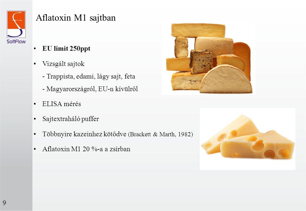 Aflatoxin M1 sajtban EU limit 250ppt Vizsgált sajtok - Trappista, edami, lágy sajt, feta - Magyarországról, EU-n kívülről ELISA mérés Sajtextraháló pu