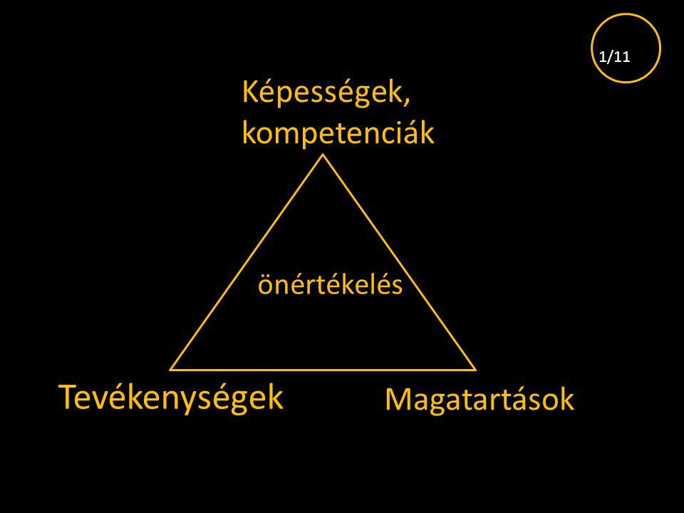Képességek, kompetenciák Tevékenységek Magatartások önértékelés 1/11