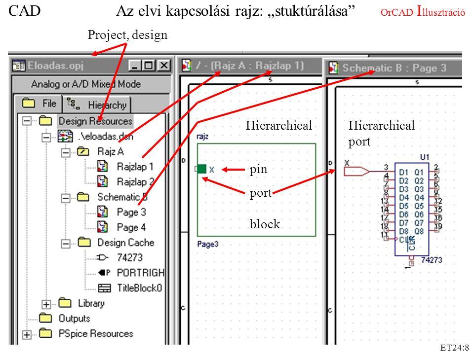 """ET24:8 CAD Az elvi kapcsolási rajz: """"stuktúrálása"""" OrCAD I llusztráció Project, design Hierarchical block pin port Hierarchical port"""