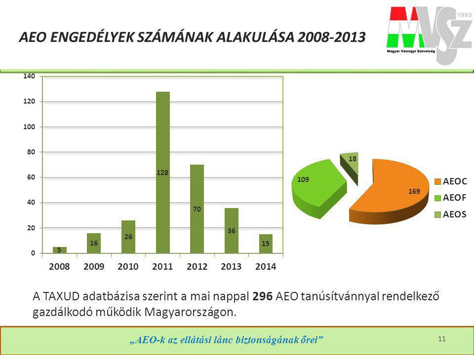 """""""AEO-k az ellátási lánc biztonságának őrei"""" AEO ENGEDÉLYEK SZÁMÁNAK ALAKULÁSA 2008-2013 11 A TAXUD adatbázisa szerint a mai nappal 296 AEO tanúsítvánn"""