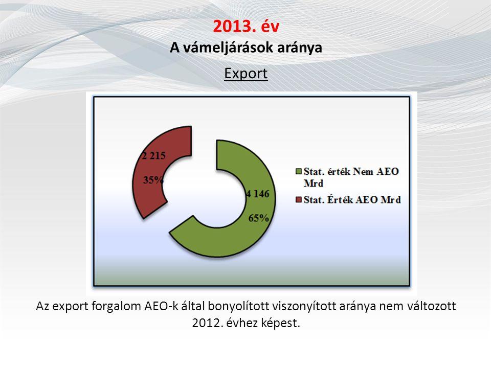 2013. év A vámeljárások aránya Export Az export forgalom AEO-k által bonyolított viszonyított aránya nem változott 2012. évhez képest.