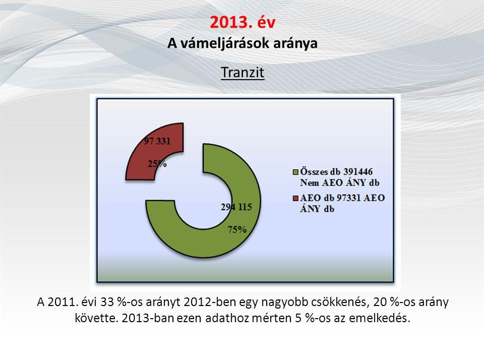 2013. év A vámeljárások aránya Tranzit A 2011. évi 33 %-os arányt 2012-ben egy nagyobb csökkenés, 20 %-os arány követte. 2013-ban ezen adathoz mérten
