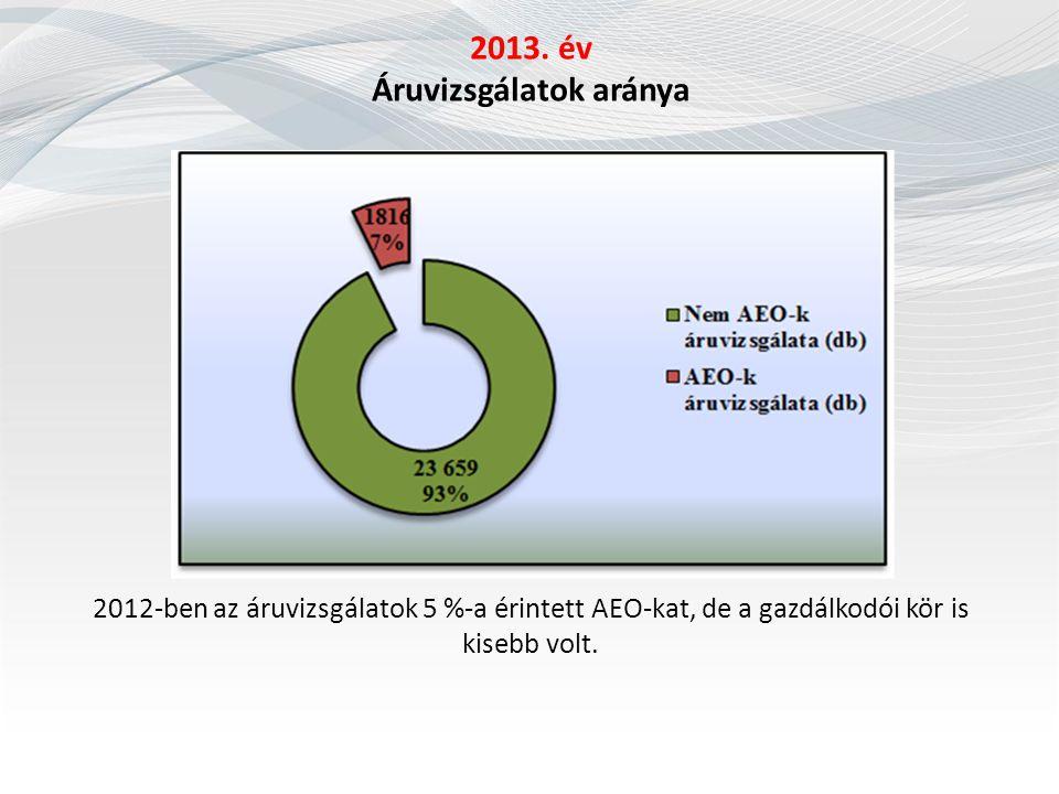 2013. év Áruvizsgálatok aránya 2012-ben az áruvizsgálatok 5 %-a érintett AEO-kat, de a gazdálkodói kör is kisebb volt.