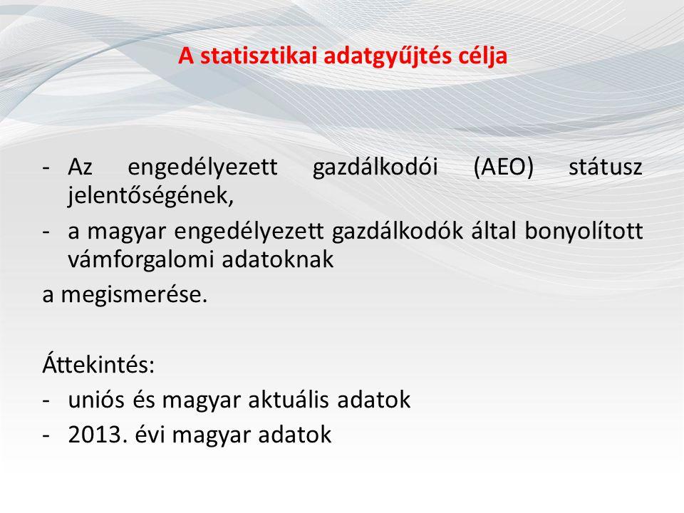 A statisztikai adatgyűjtés célja -Az engedélyezett gazdálkodói (AEO) státusz jelentőségének, -a magyar engedélyezett gazdálkodók által bonyolított vám