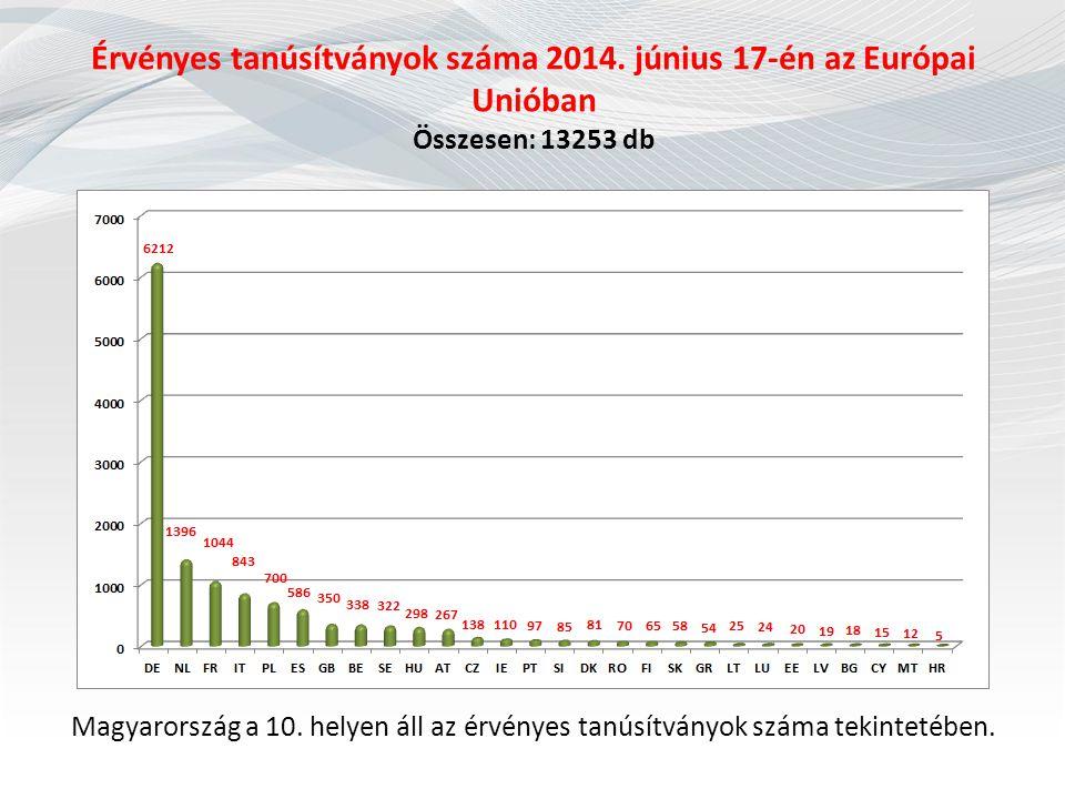 Érvényes tanúsítványok száma 2014. június 17-én az Európai Unióban Összesen: 13253 db Magyarország a 10. helyen áll az érvényes tanúsítványok száma te
