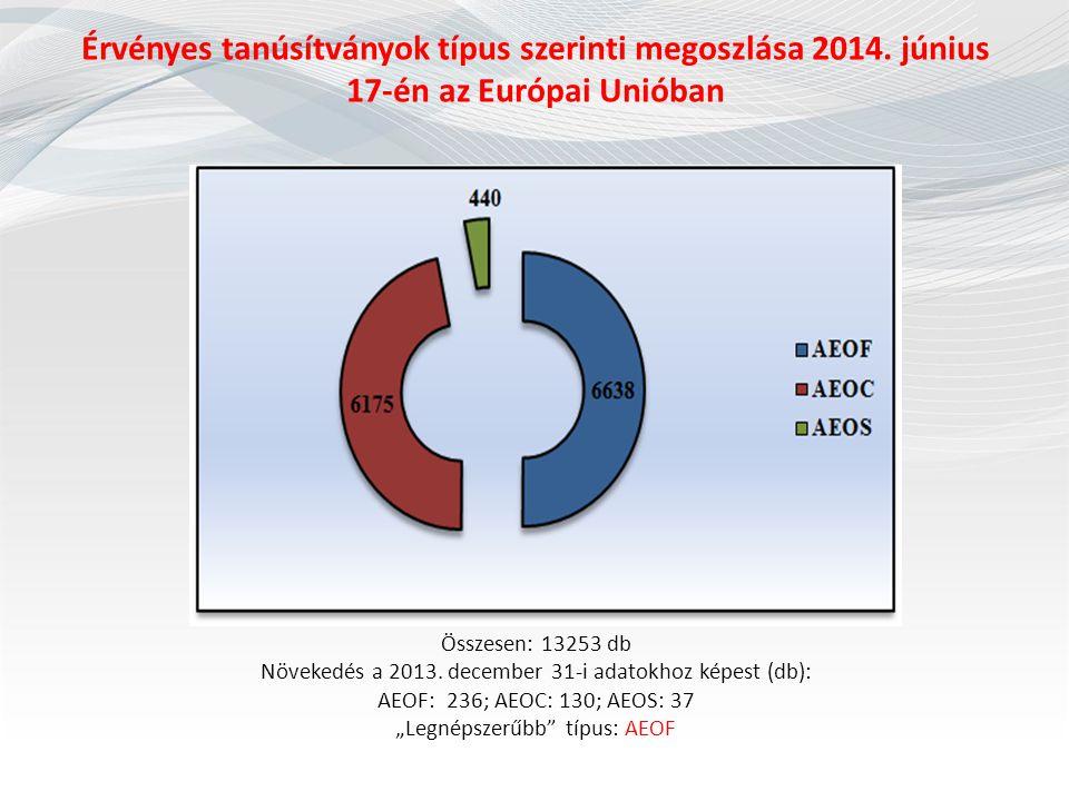 Érvényes tanúsítványok típus szerinti megoszlása 2014. június 17-én az Európai Unióban Összesen: 13253 db Növekedés a 2013. december 31-i adatokhoz ké
