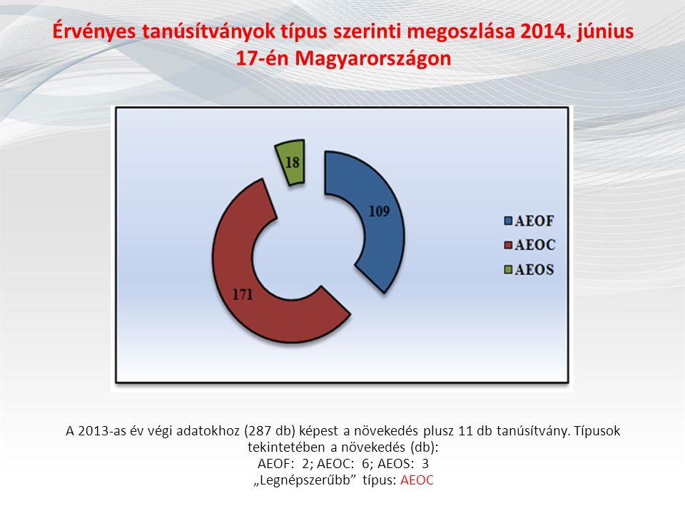 Érvényes tanúsítványok típus szerinti megoszlása 2014. június 17-én Magyarországon Összesen: 298 db. A 2013-as év végi adatokhoz (287 db) képest a növ